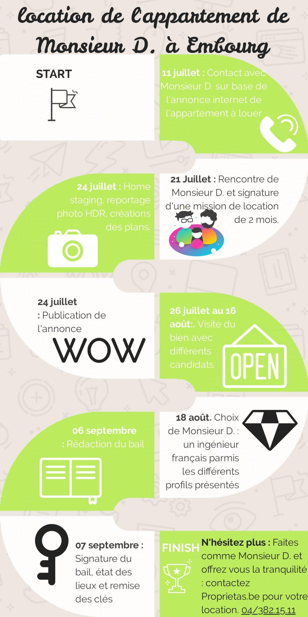 Processus de location avec Proprietas.be